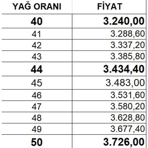 2020 ayçiçeği yağ oranına göre alım fiyat listesi